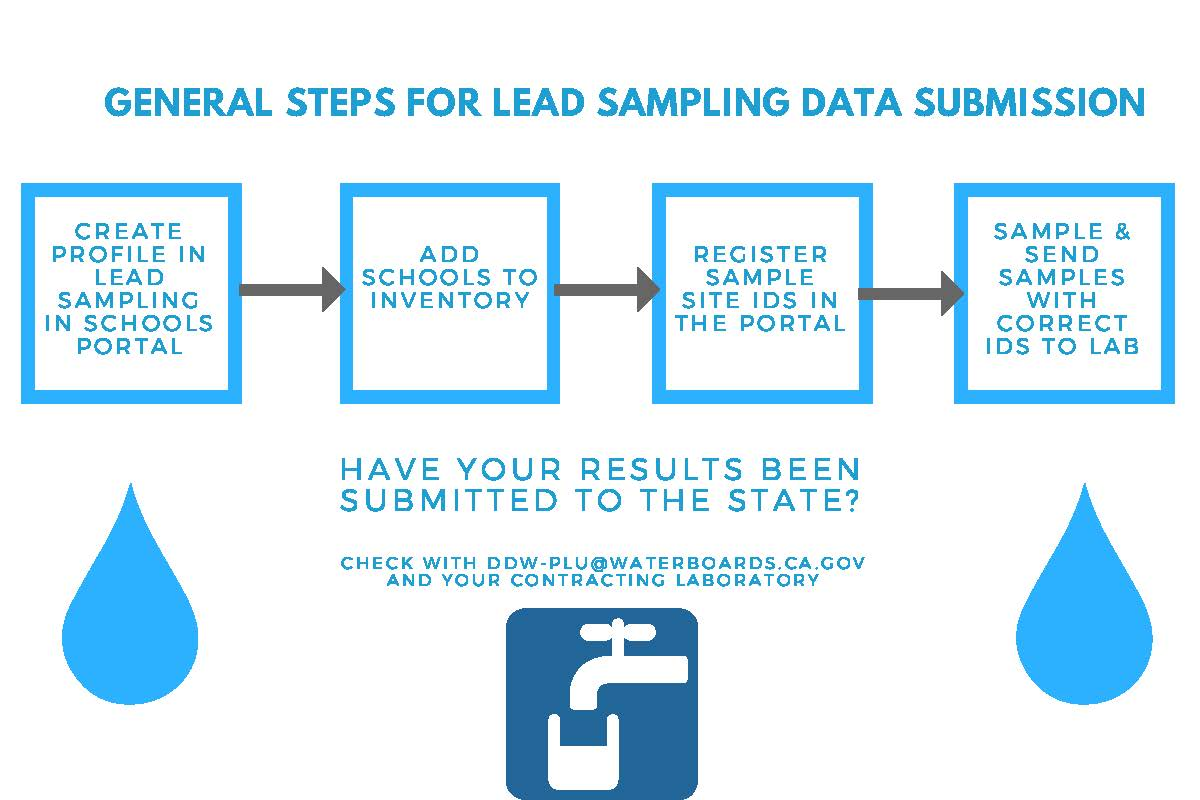 Lead Sampling Of Drinking Water In California Schools California