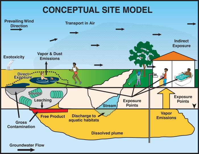Underground Storage Tank Ust Program San Francisco Bay