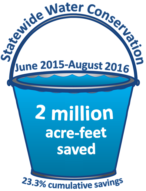 bucket image showing statewide water conservation info